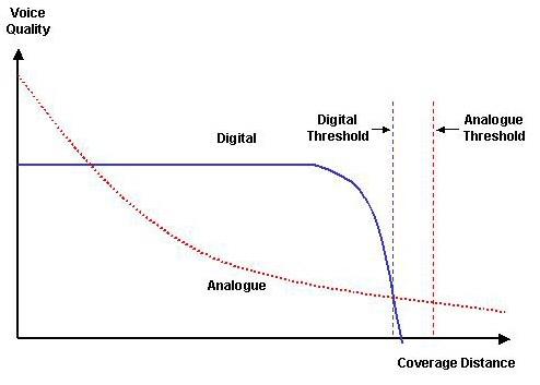 Digital Nowadays, practically everything electronic uses